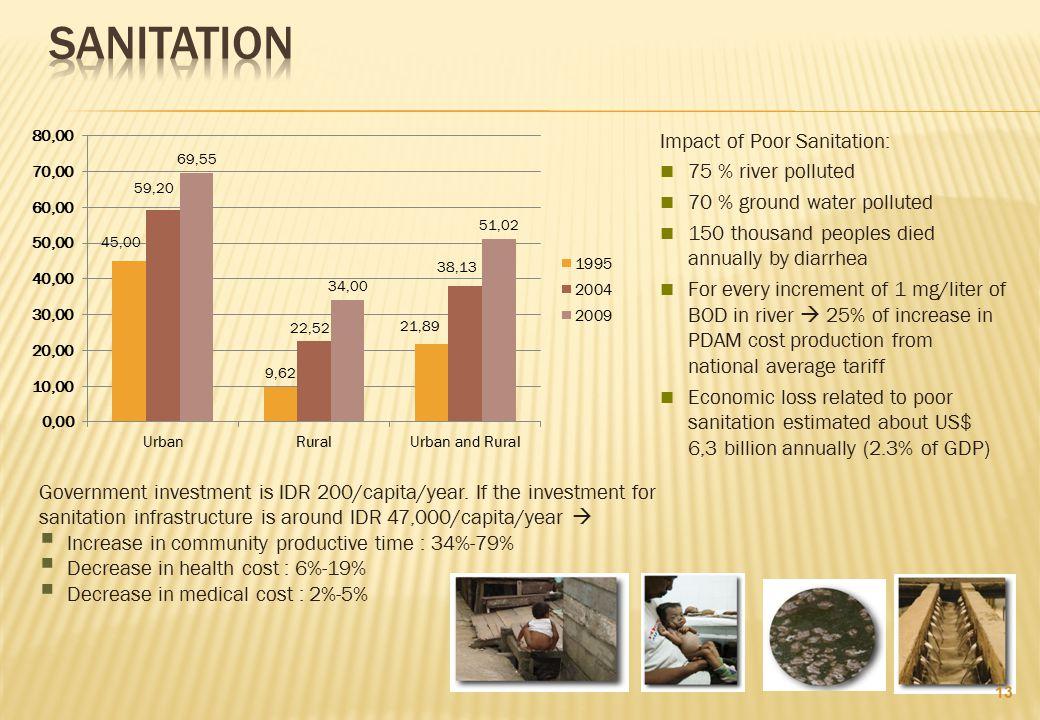 SANITATION Impact of Poor Sanitation: 75 % river polluted