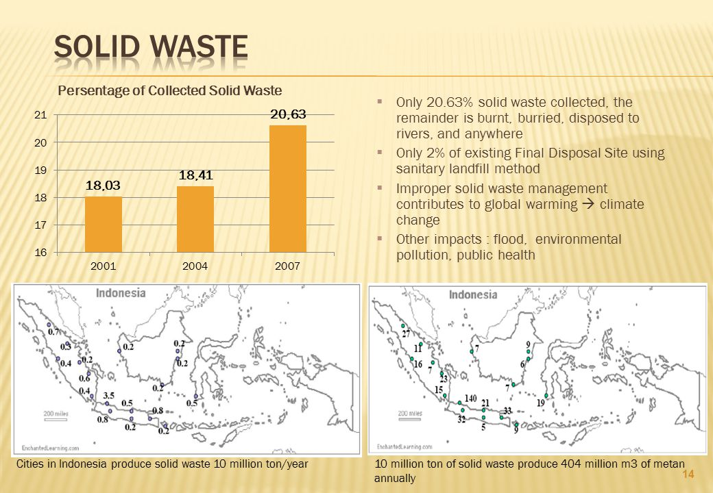 Persentage of Collected Solid Waste