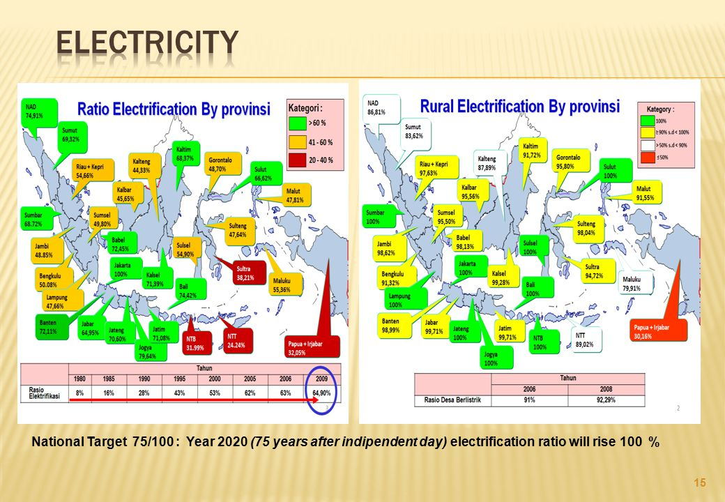 Electricity National Target 75/100 : Year 2020 (75 years after indipendent day) electrification ratio will rise 100 %