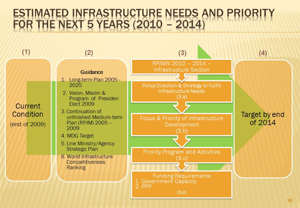 Estimated infrastructure needs and priority for the next 5 years (2010 – 2014)