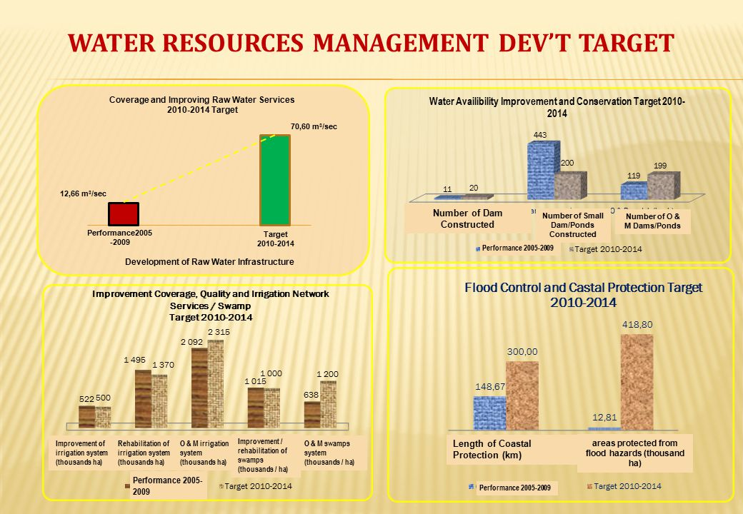 WATER RESOURCES MANAGEMENT DEV'T TARGET