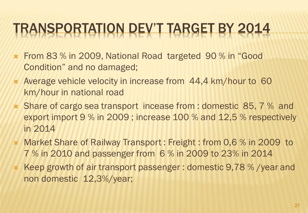 Transportation dev't target by 2014