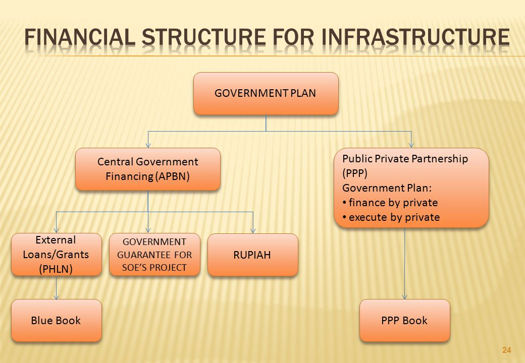 Financial structure for infrastructure