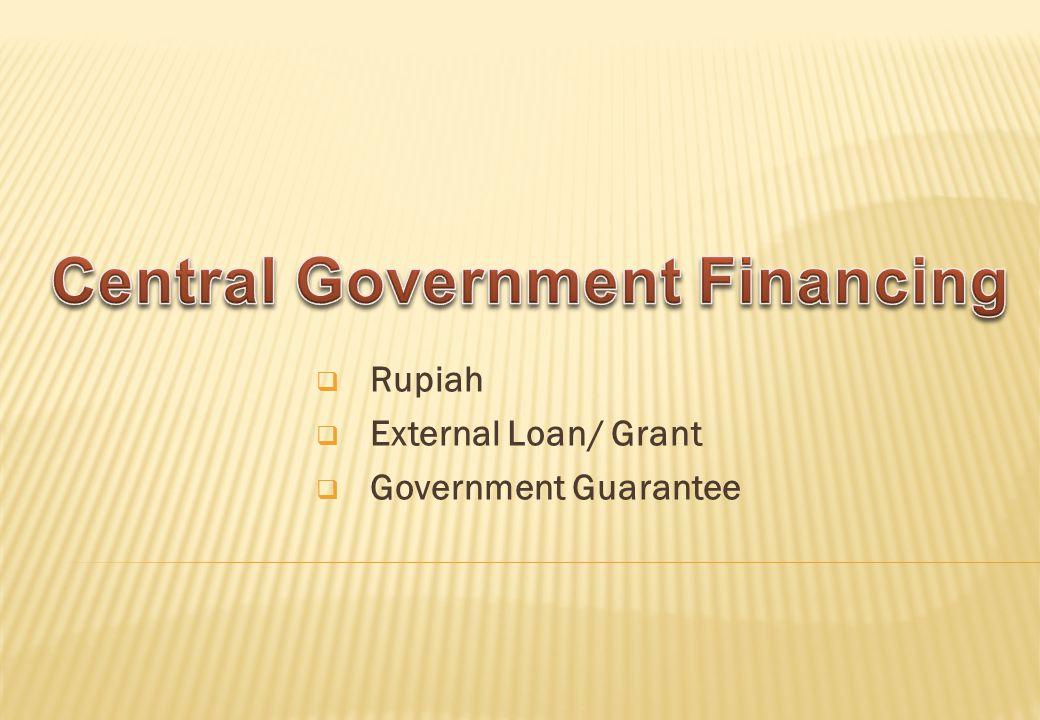 Rupiah External Loan/ Grant Government Guarantee
