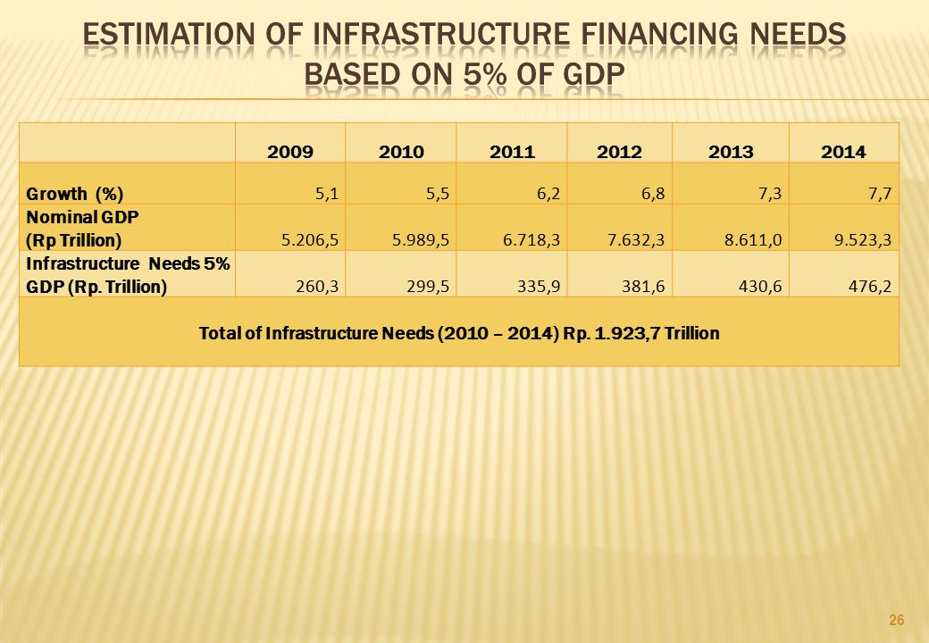 Estimation of infrastructure financing needs based on 5% of gdp