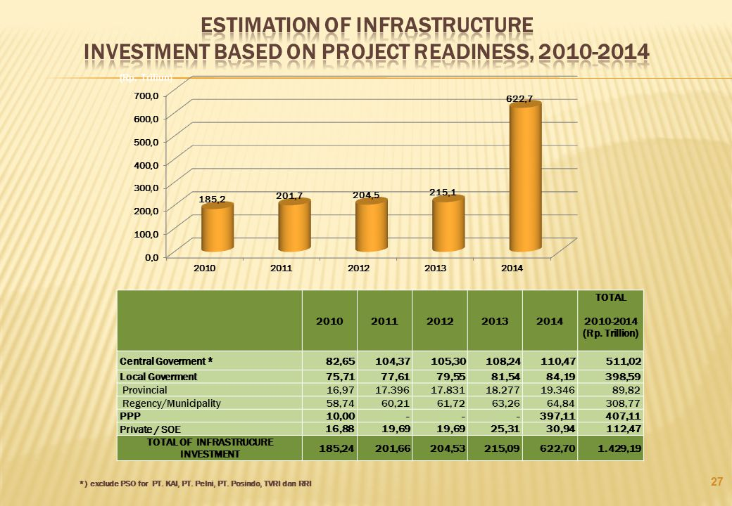 TOTAL OF INFRASTRUCURE INVESTMENT