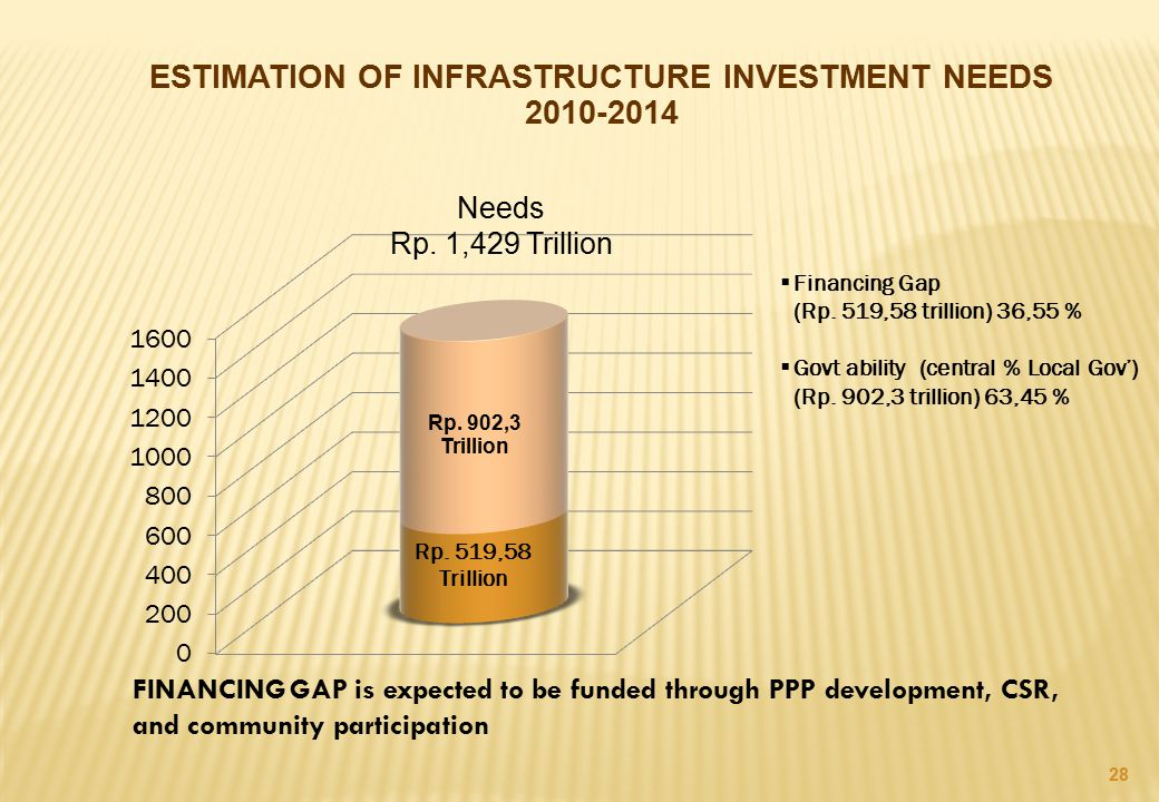 ESTIMATION OF INFRASTRUCTURE INVESTMENT NEEDS 2010-2014