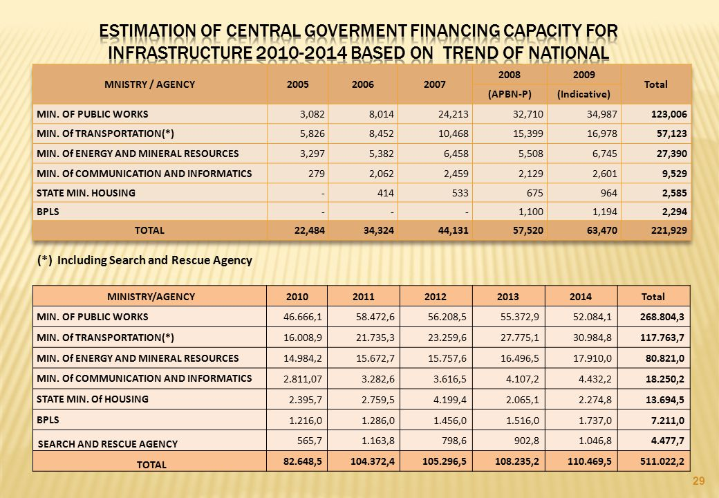 Estimation of Central goverment financing capacity for infrastructure 2010-2014 based on trend of national
