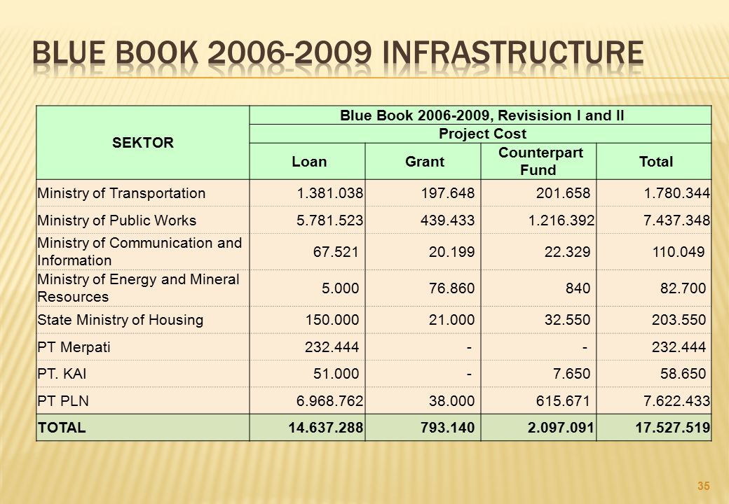 BLUE BOOK 2006-2009 INFRASTRUCTURE
