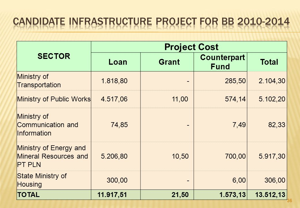 CANDIDATE INFRASTRUCTURE PROJECT FOR bb 2010-2014