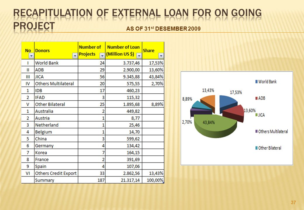 RECAPITULATION OF EXTERNAL LOAN FOR ON GOING PROJECT