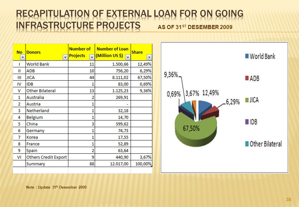 RECAPITULATION OF EXTERNAL LOAN FOR ON GOING INFRASTRUCTURE PROJECTS