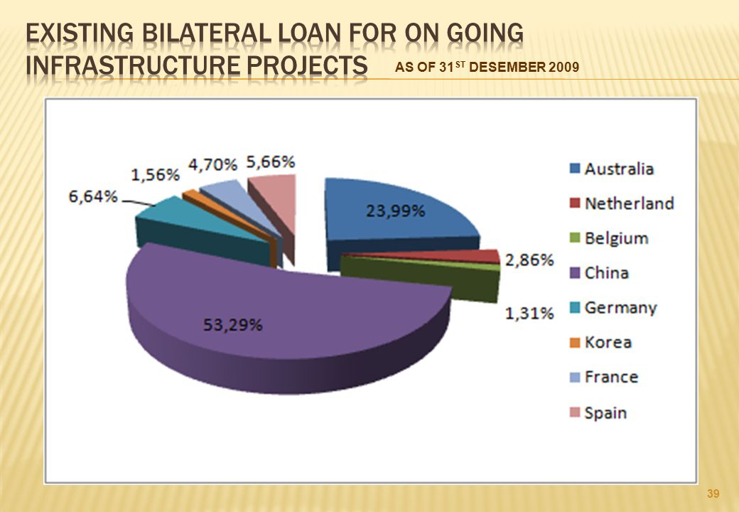 EXISTING BILATERAL LOAN FOR ON GOING INFRASTRUCTURE PROJECTS