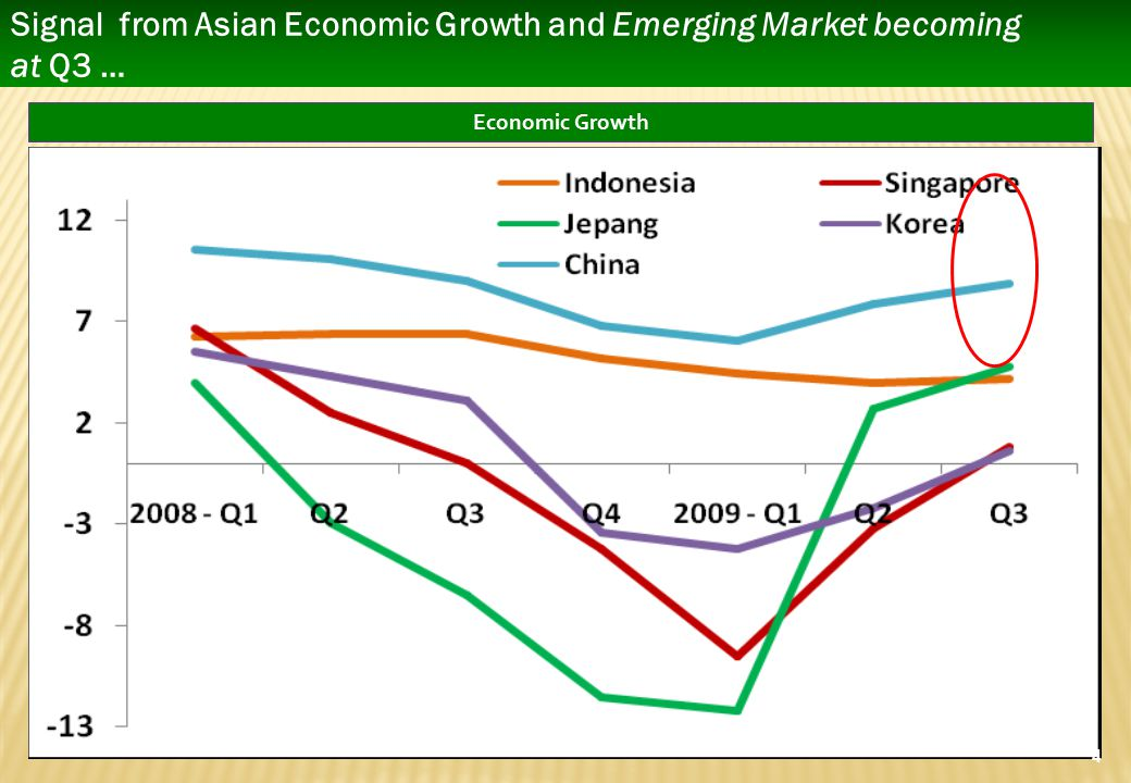 Signal from Asian Economic Growth and Emerging Market becoming at Q3 …