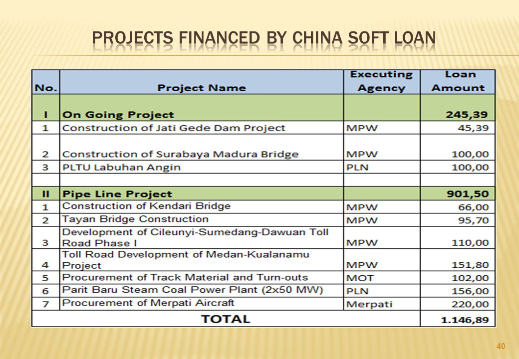 PROJECTS FINANCED BY CHINA soft loan