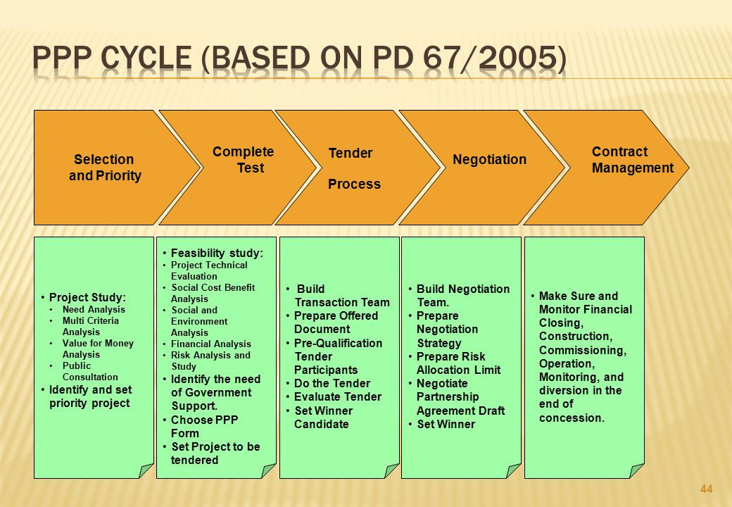 PPP CYCLE (BASED ON pd 67/2005)