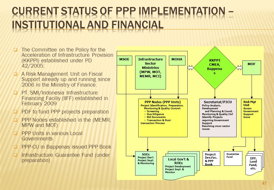 Current status of ppp implementation – INSTITUTIONAL and financial
