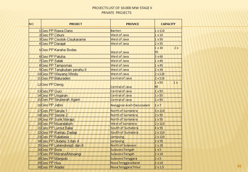 PROJECTS LIST OF 10.000 MW STAGE II