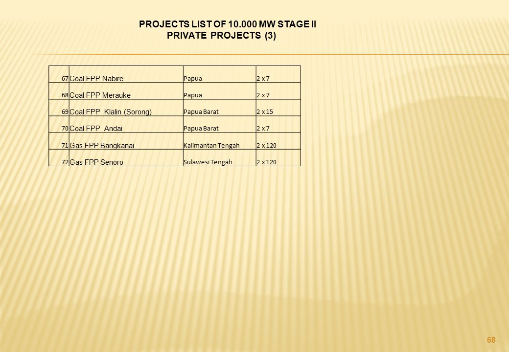 PROJECTS LIST OF 10.000 MW STAGE II PRIVATE PROJECTS (3)