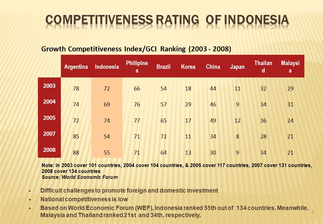Competitiveness Rating of Indonesia