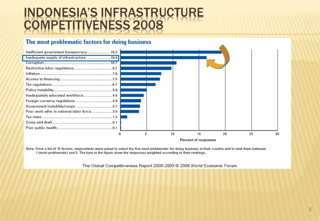 Indonesia's infrastructure competitiveness 2008