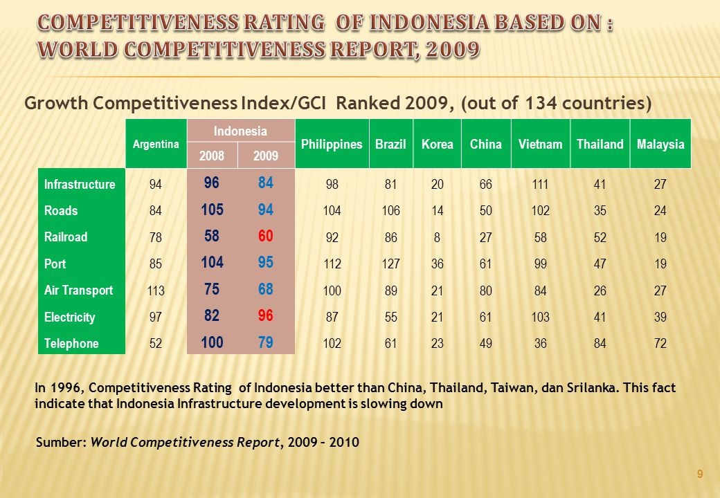 Competitiveness Rating of Indonesia Based on : World Competitiveness Report, 2009