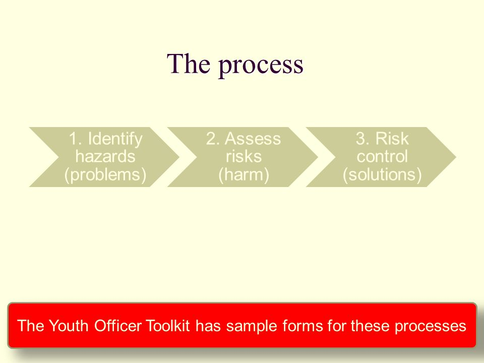 The process 1. Identify hazards (problems) 2. Assess risks (harm) 3. Risk control (solutions)