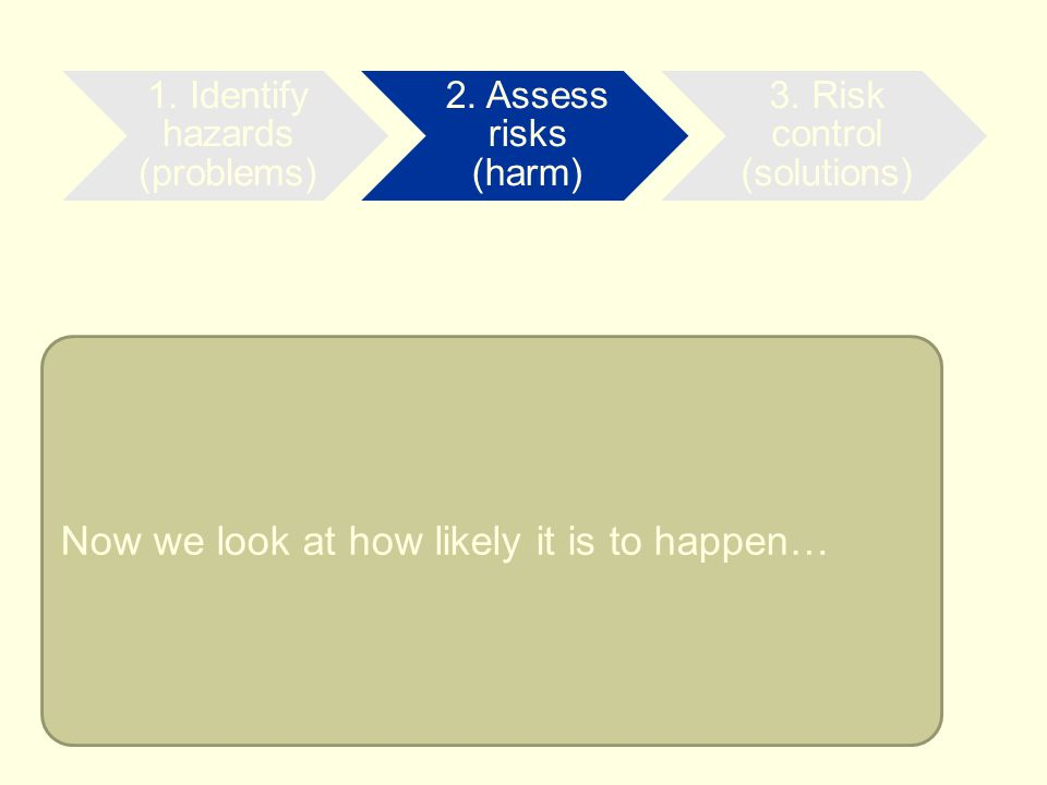 2. Assess risks (harm) Now we look at how likely it is to happen…