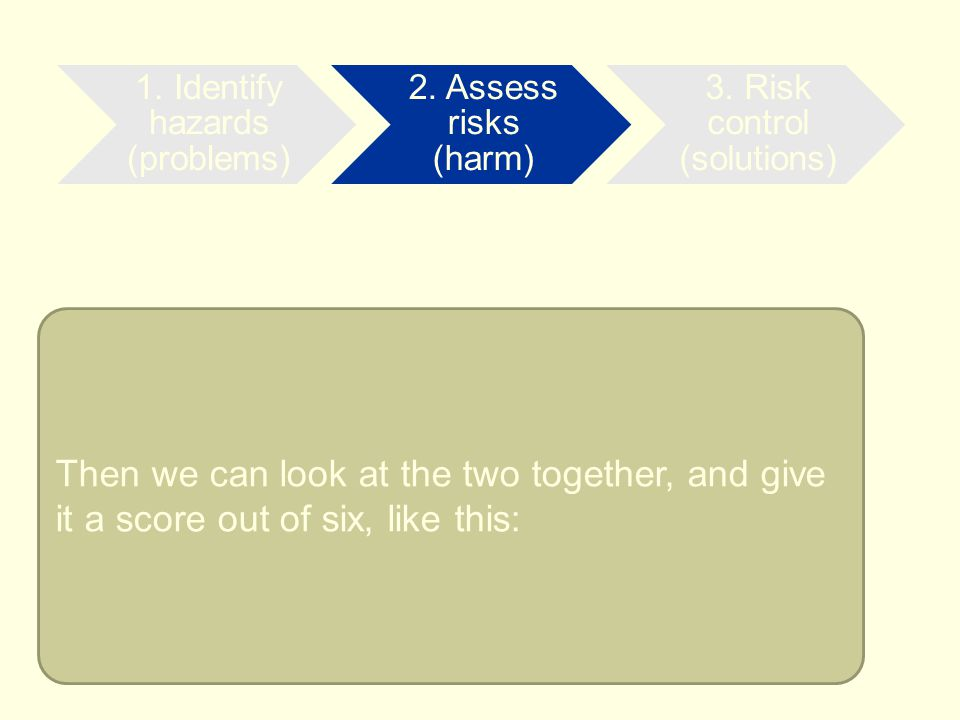 1. Identify hazards (problems)