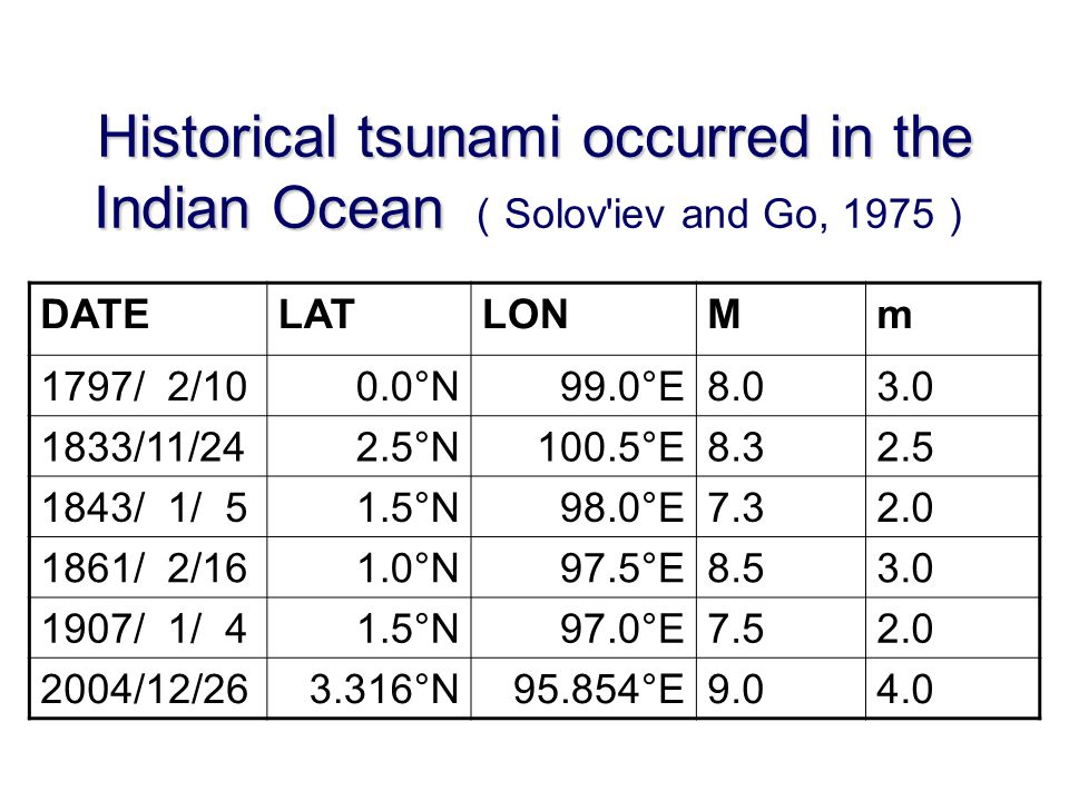Historical tsunami occurred in the Indian Ocean (Solov iev and Go, 1975)