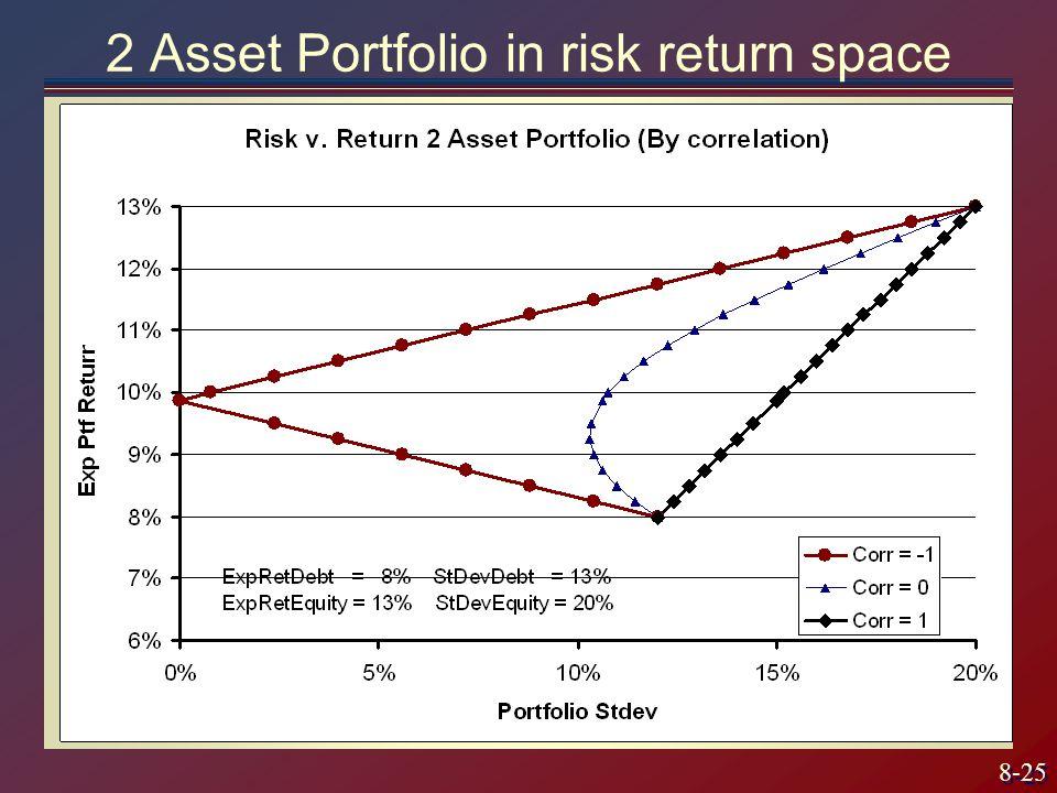 2 Asset Portfolio in risk return space