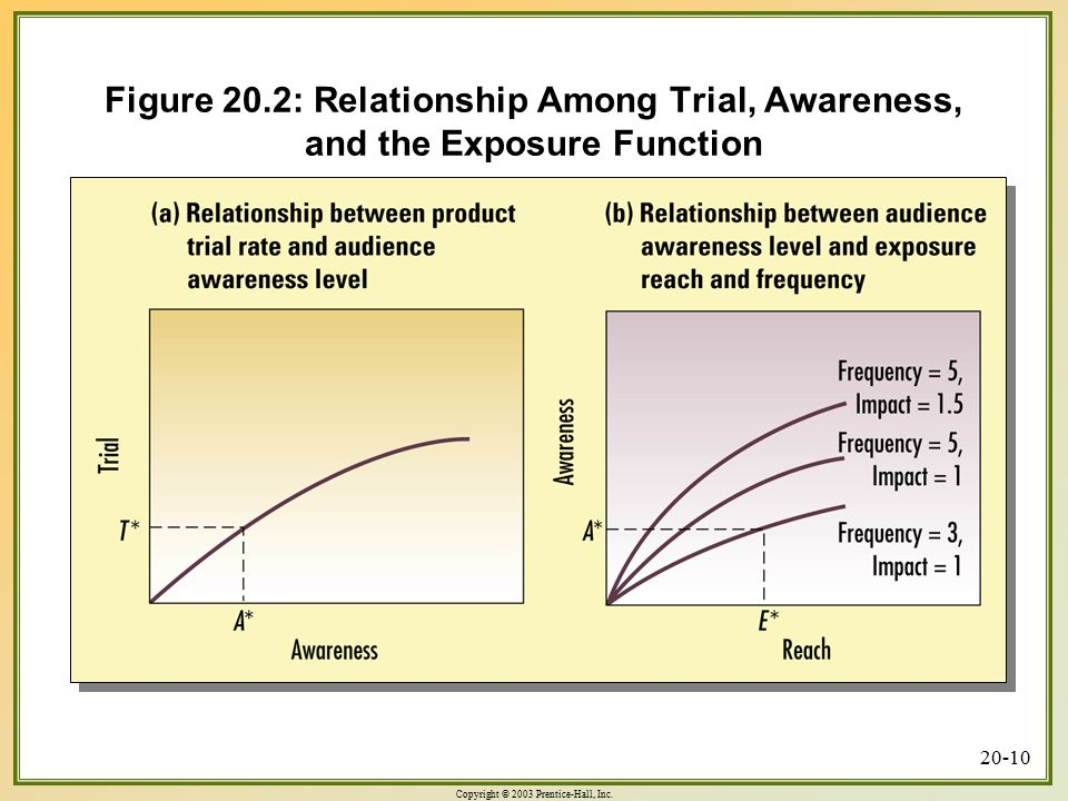 Figure 20.2: Relationship Among Trial, Awareness, and the Exposure Function