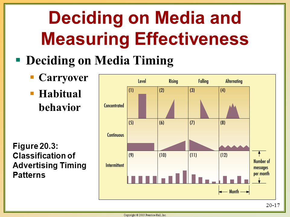 Figure 20.3: Classification of Advertising Timing Patterns