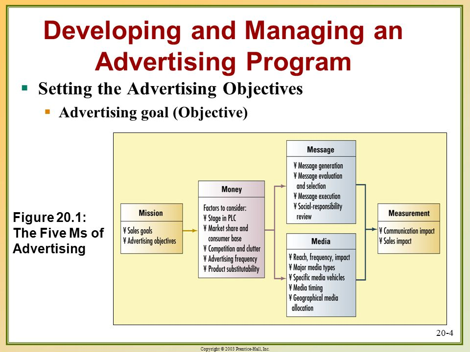 Figure 20.1: The Five Ms of Advertising