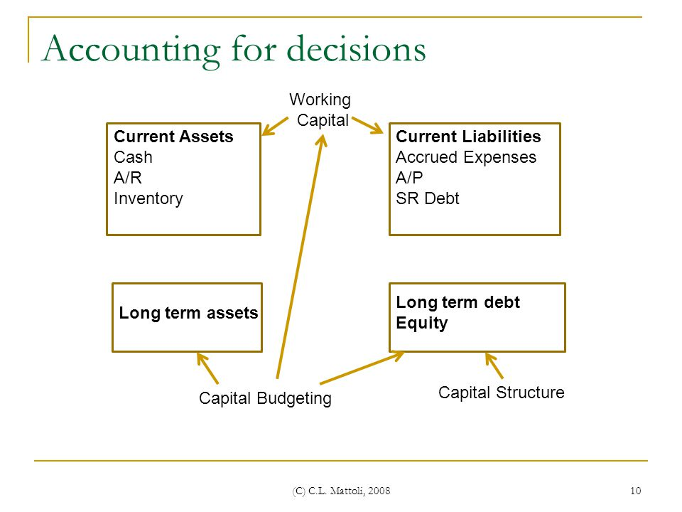 Accounting for decisions
