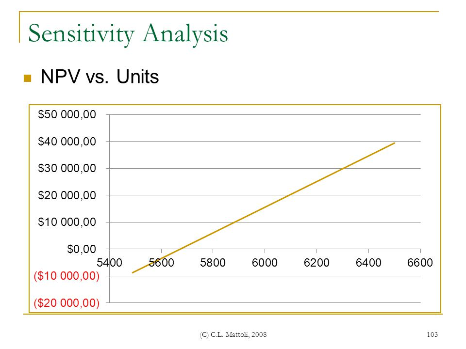 Sensitivity Analysis NPV vs. Units (C) C.L. Mattoli, 2008