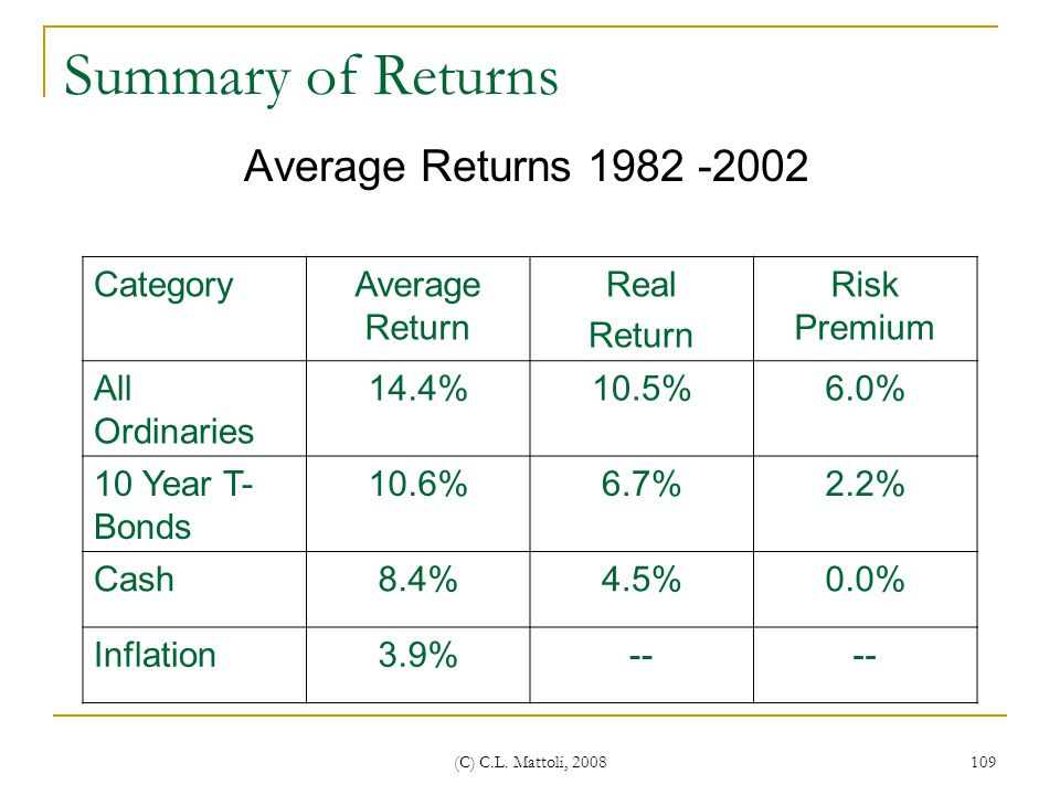 Summary of Returns Average Returns 1982 -2002 Category Average Return