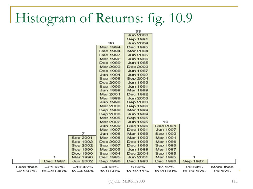 Histogram of Returns: fig. 10.9