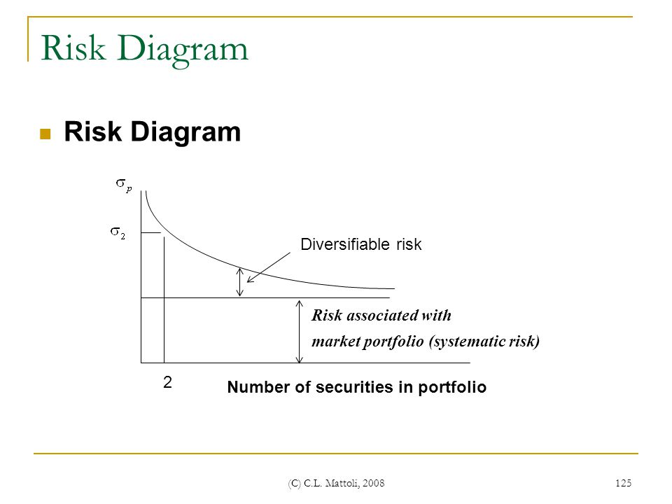 Risk Diagram Risk Diagram Diversifiable risk Risk associated with