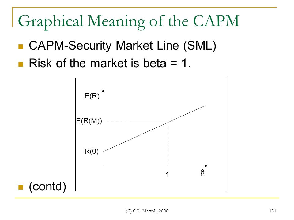 Graphical Meaning of the CAPM