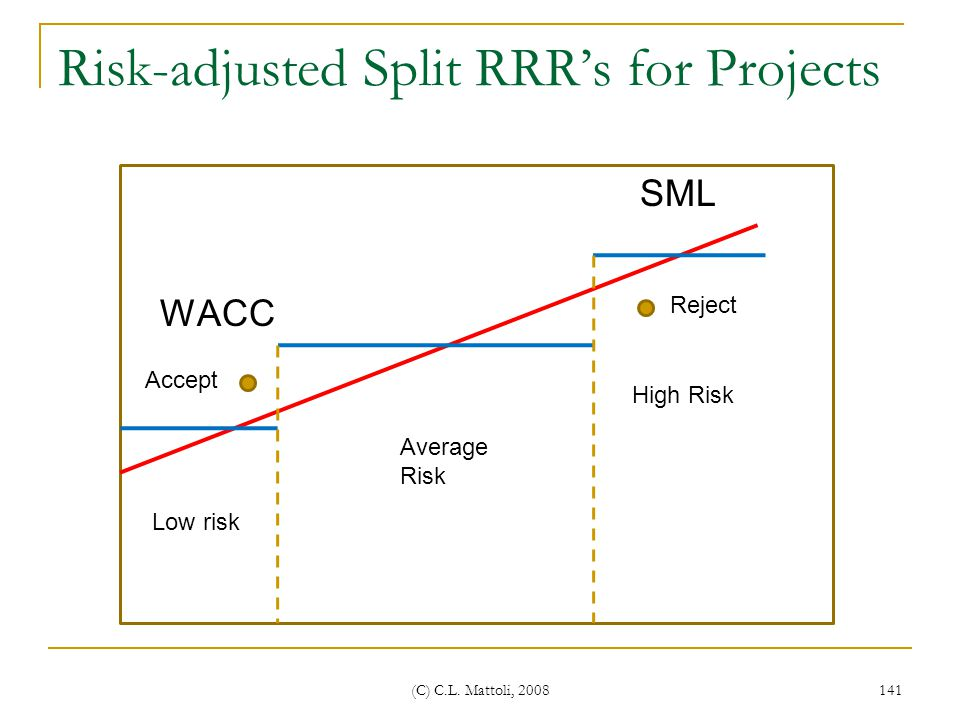 Risk-adjusted Split RRR's for Projects