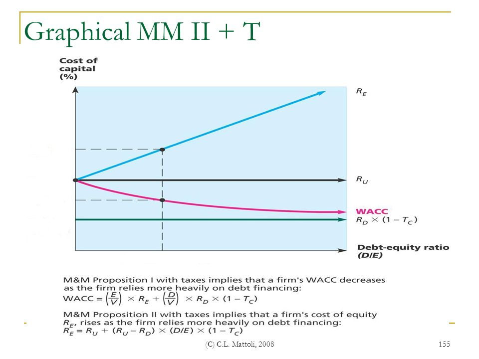 Graphical MM II + T (C) C.L. Mattoli, 2008