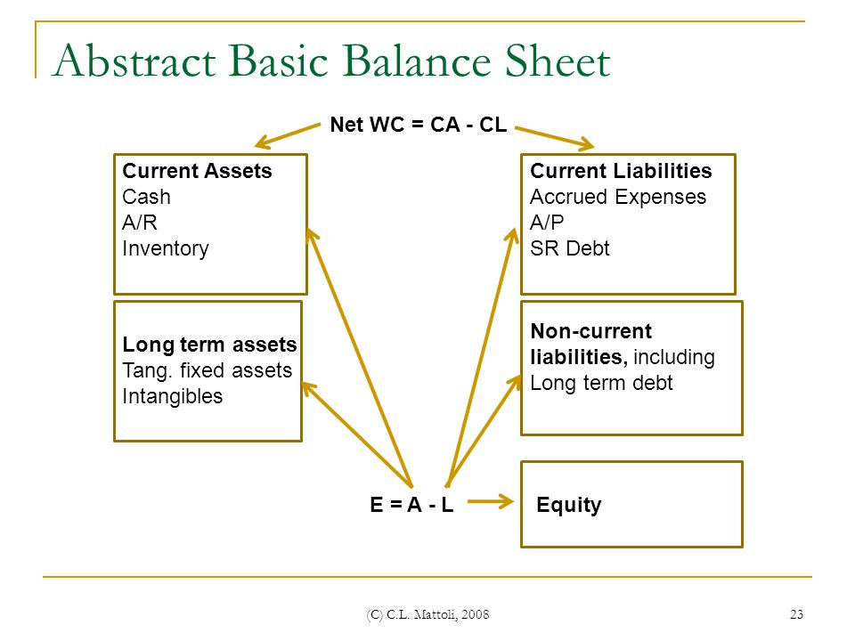 Abstract Basic Balance Sheet