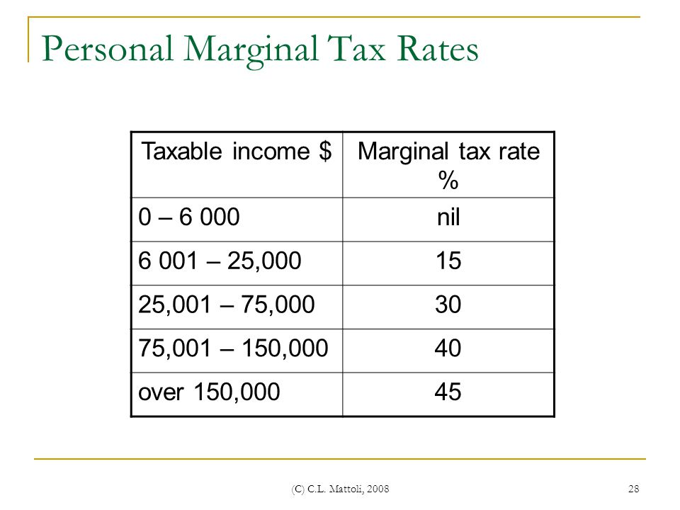 Personal Marginal Tax Rates