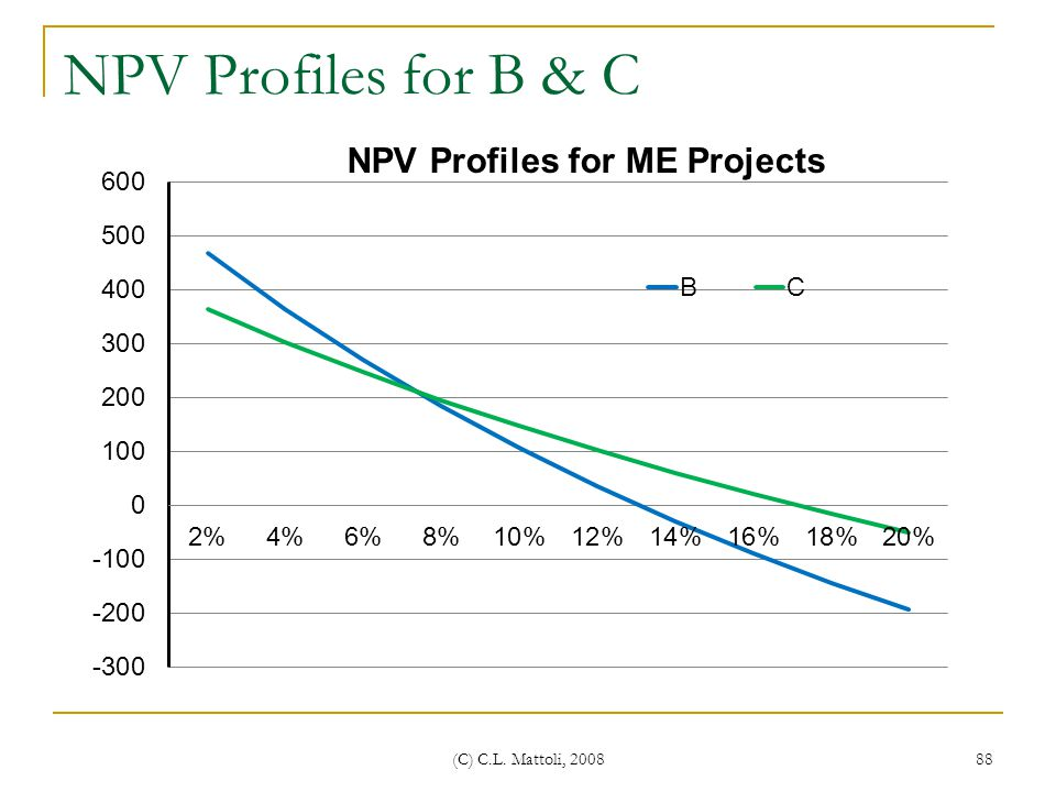NPV Profiles for B & C (C) C.L. Mattoli, 2008