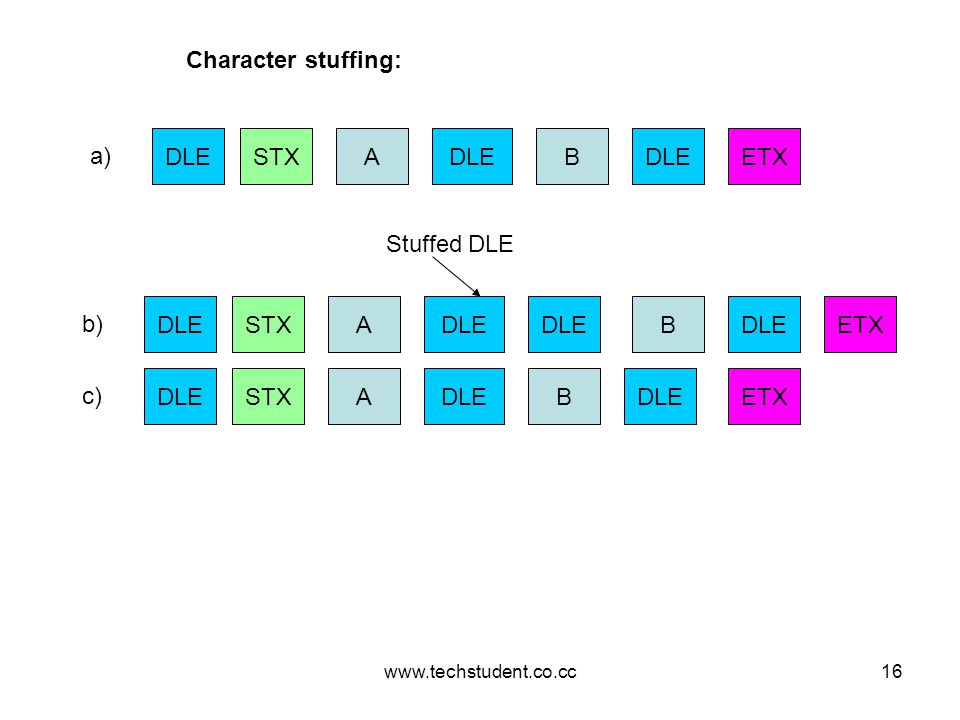 Character stuffing: DLE STX A DLE B DLE ETX a) Stuffed DLE DLE STX A