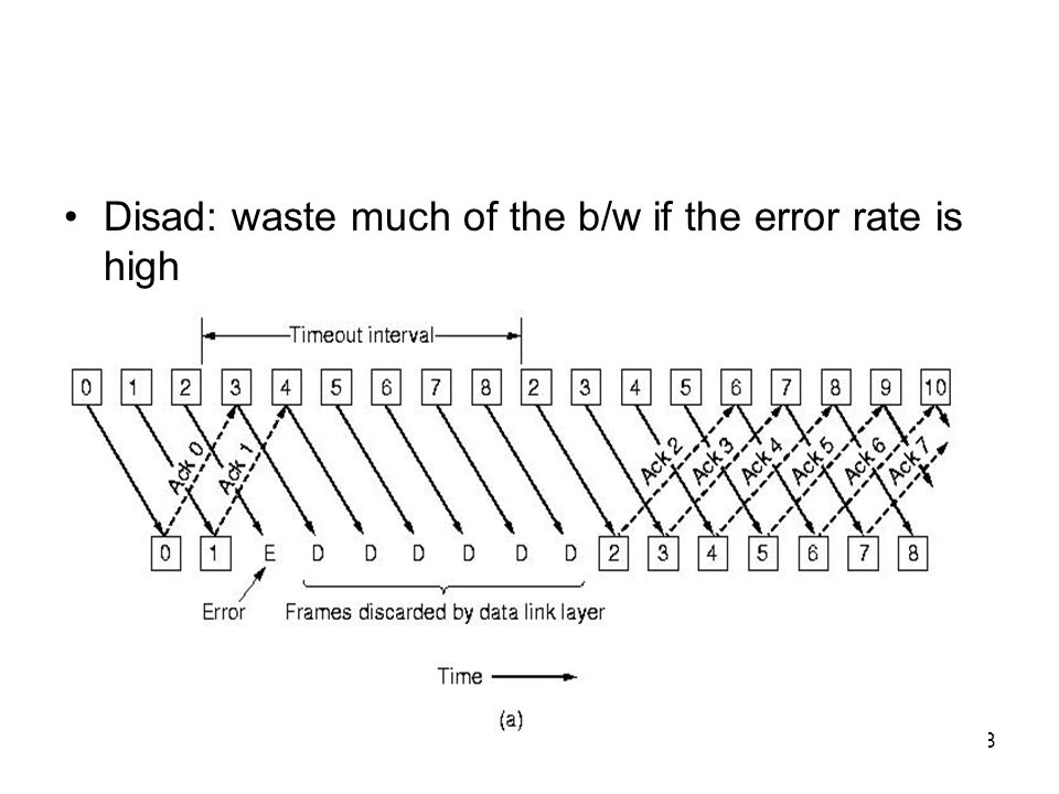 Disad: waste much of the b/w if the error rate is high