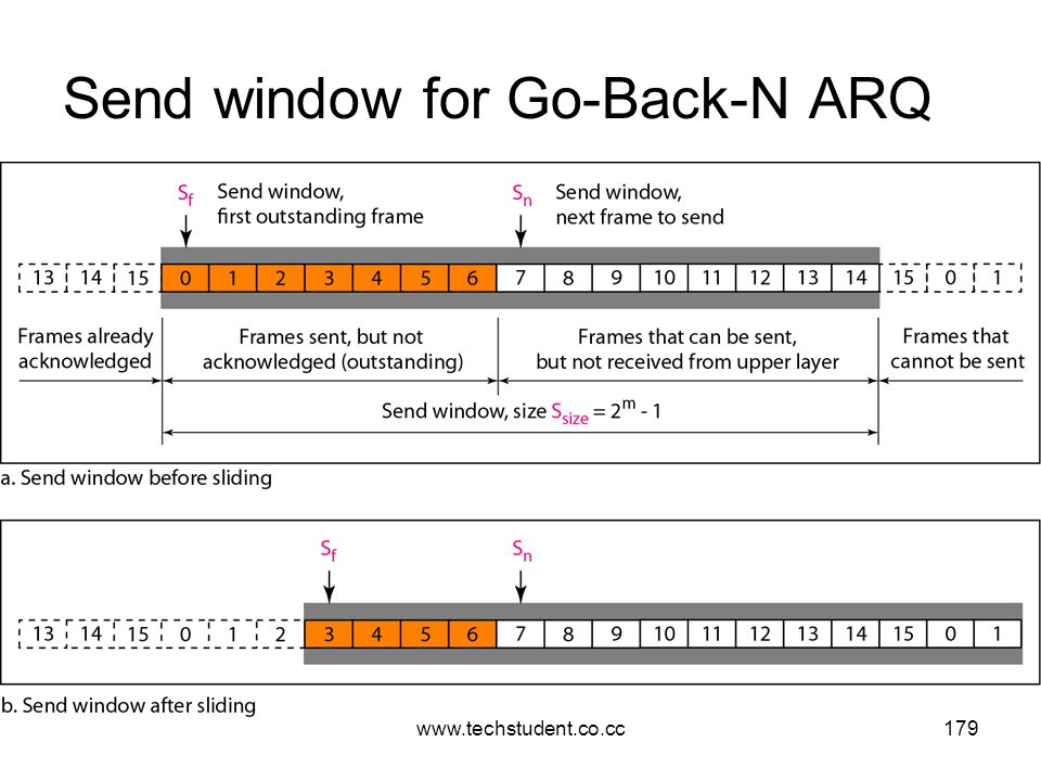 Send window for Go-Back-N ARQ