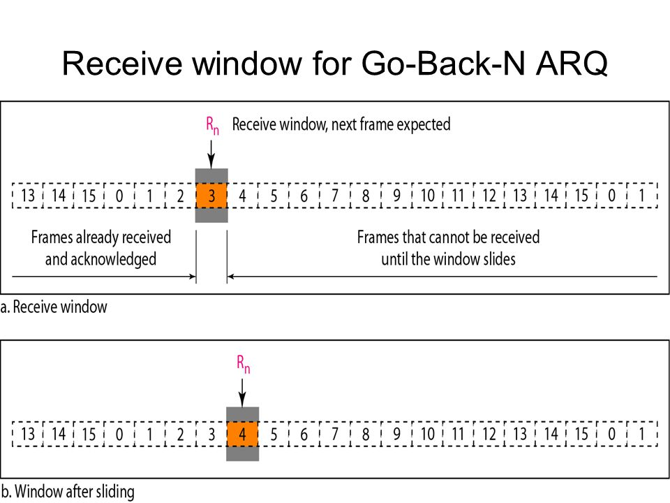 Receive window for Go-Back-N ARQ