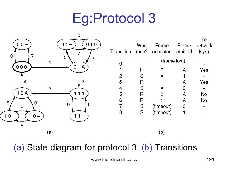 Eg:Protocol 3 (a) State diagram for protocol 3. (b) Transitions